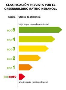 El Greenbuilding rating: un sistema de medición para calcular el impacto ambiental y en la salud de los edificios